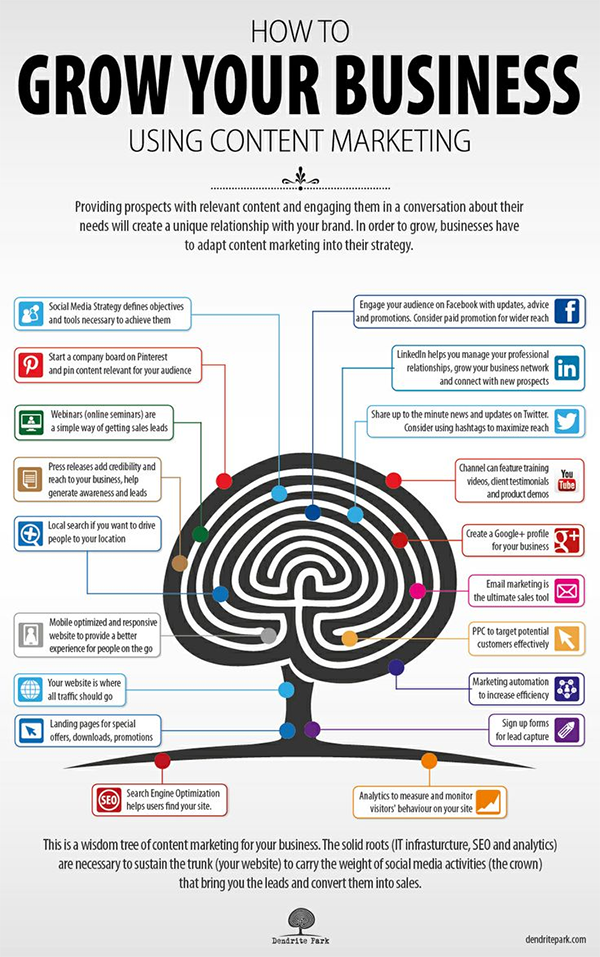 19 Ways to Use Content Marketing to Grow Your Business