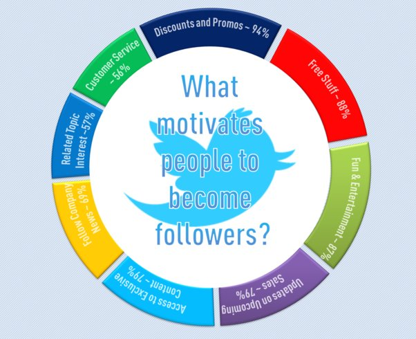 8 Things You Must Give Your Twitter Followers to Avoid Losing Them
