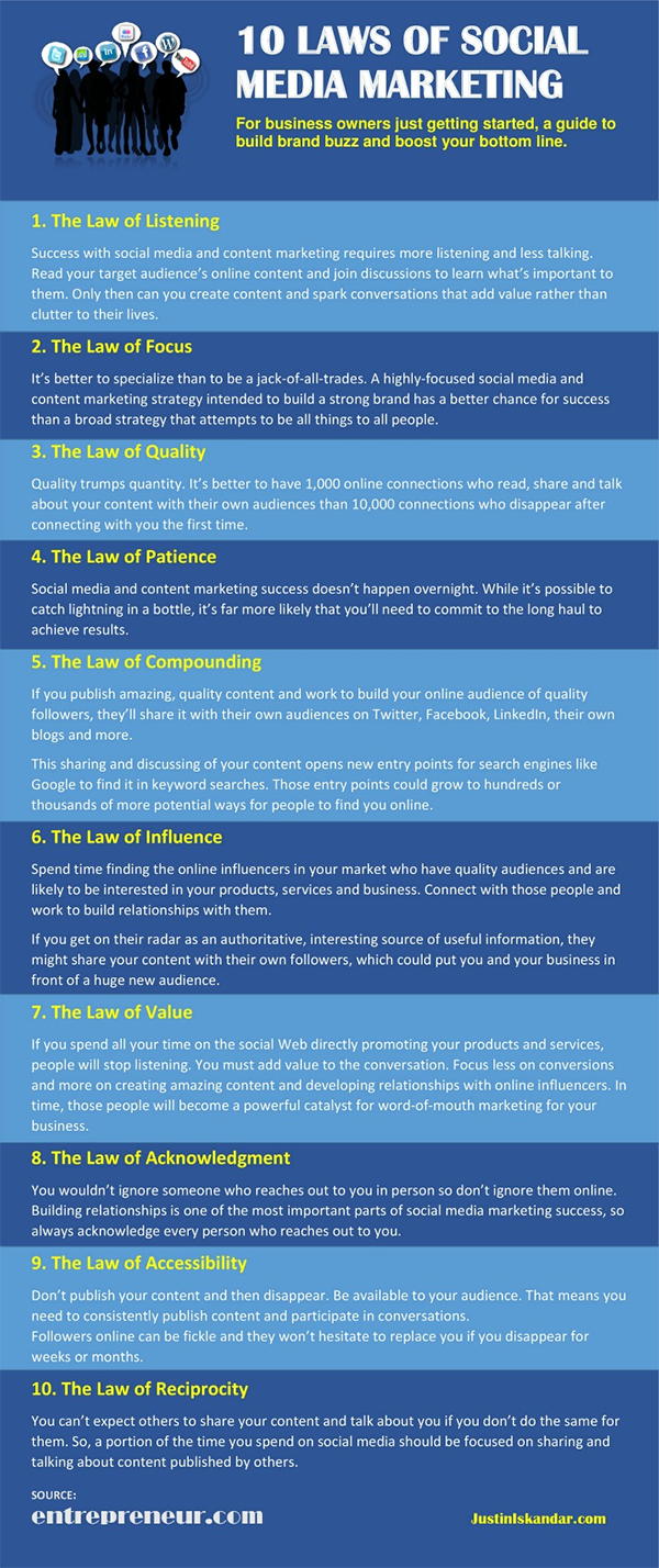 10 Laws of Social Media Marketing You Must Follow