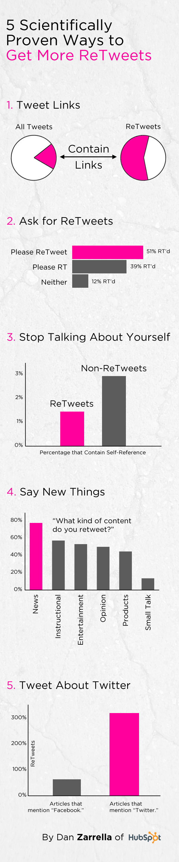 5 Scientifically Proven Ways to Get More Retweets on Twitter