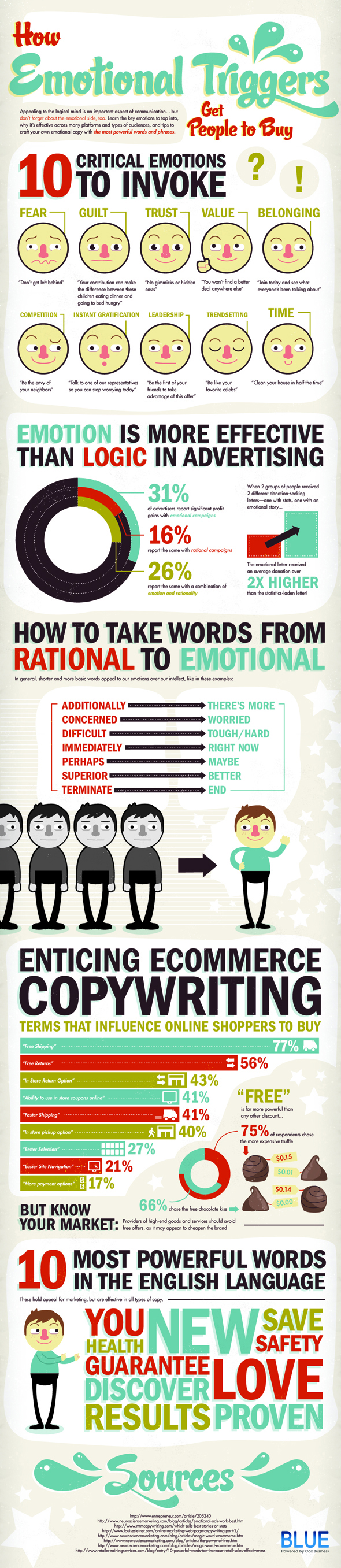 10 Critical Emotional Triggers Your Website Copy Must Invoke to Get People to Buy From You
