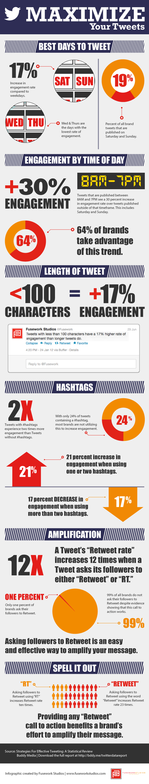 13 Twitter Stats You Need to Know to Maximise the Effect of Your Tweets