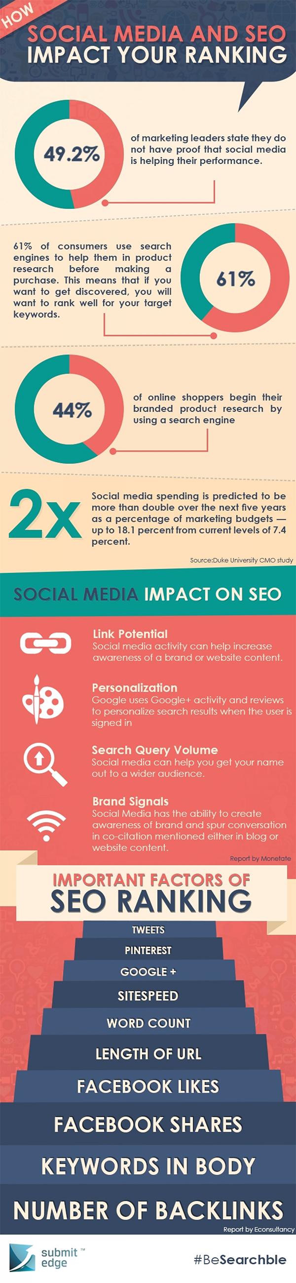 How Social Media and SEO Impact Your Websites Ranking on Google