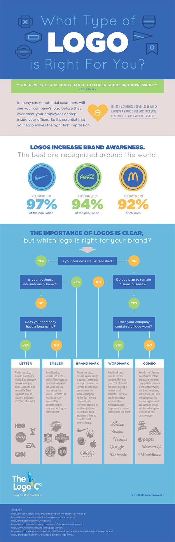 How to Decide What Type of Logo is Right for Your Business