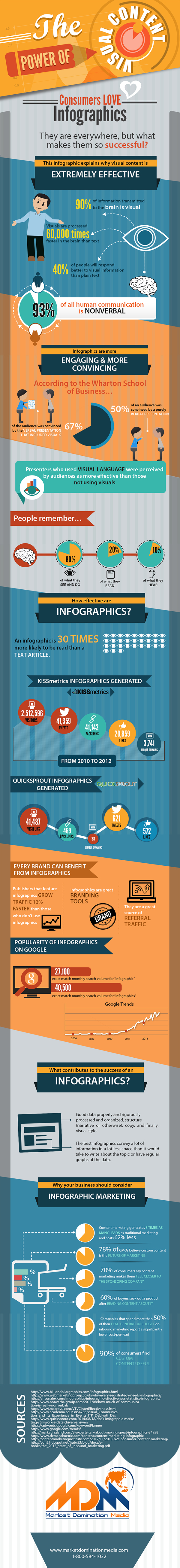 Why Your Internet Marketing Strategy Will Fail if You're Not Using Infographics