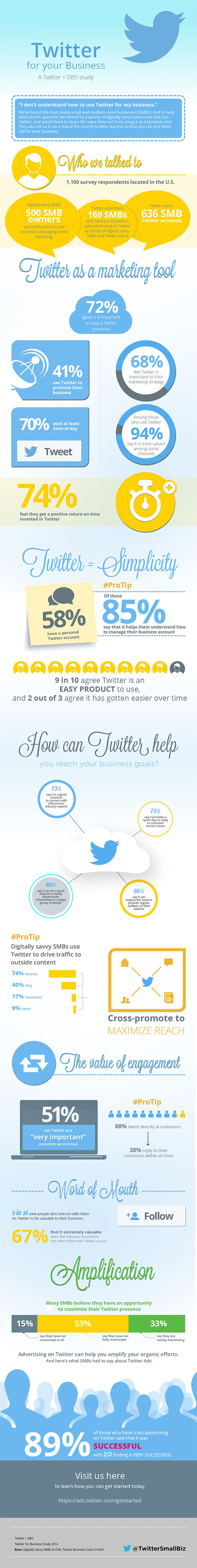 25 Astonishing Stats that Show Why Twitter MUST be Part of Your Marketing Strategy