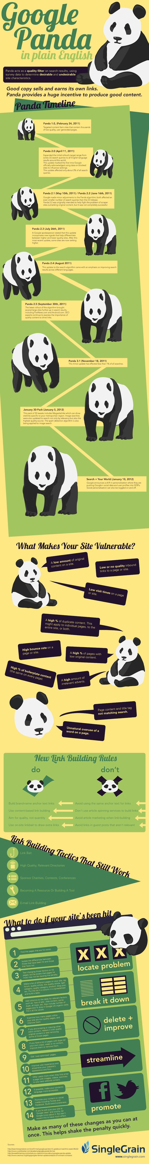 Google Panda 10 Things That Will Land Your Website with a Penalty