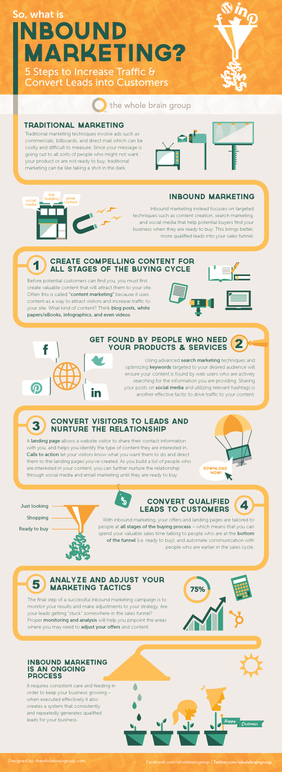 ... Steps To Increase Website Traffic And Conversions | Red Website Design