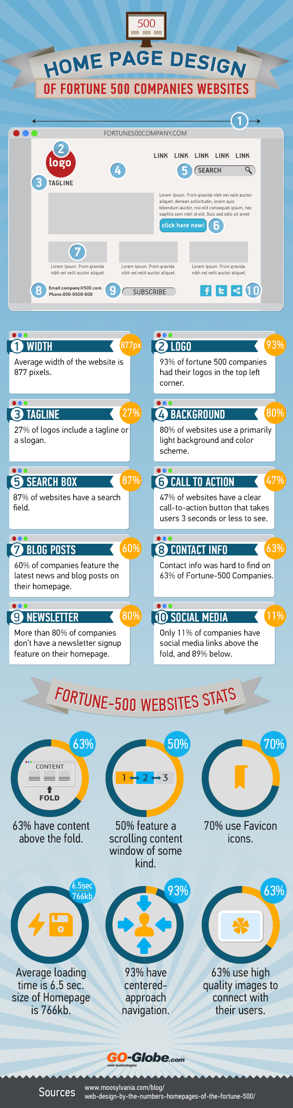Not Sure How Your Home Page Should Look Here Are 10 Things to Include