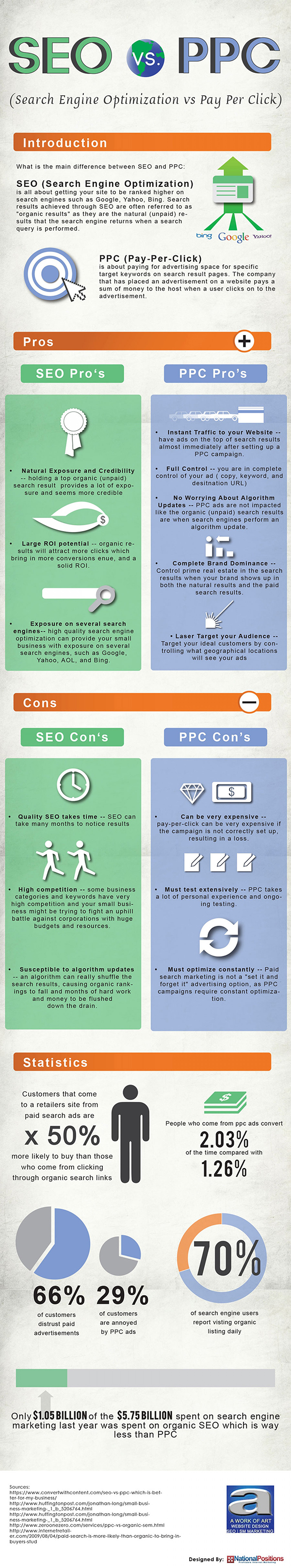 SEO or PPC The Pros and Cons of SEO and Paid Adverts