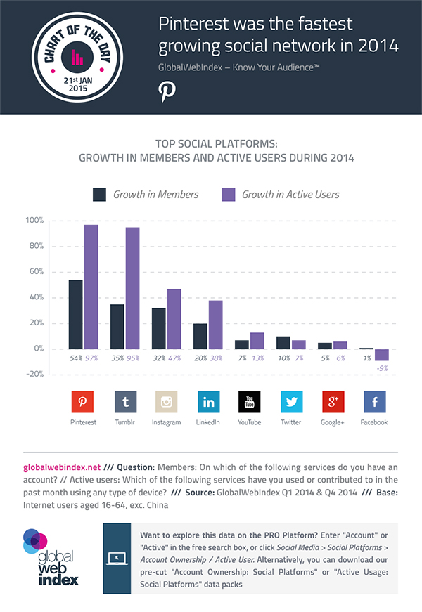 The Fastest Growing Social Networks in 2014 (and Where You Should Be in 2015)