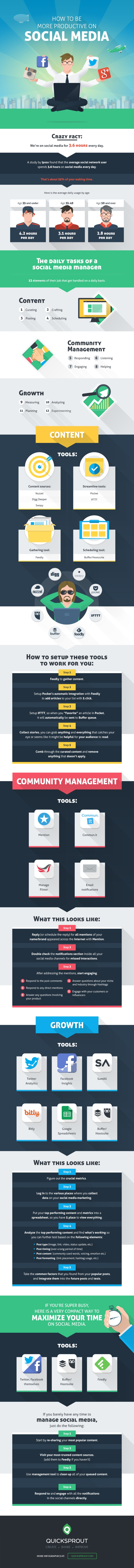 10+ Tools That Will Make Your Social Media Strategy More Productive