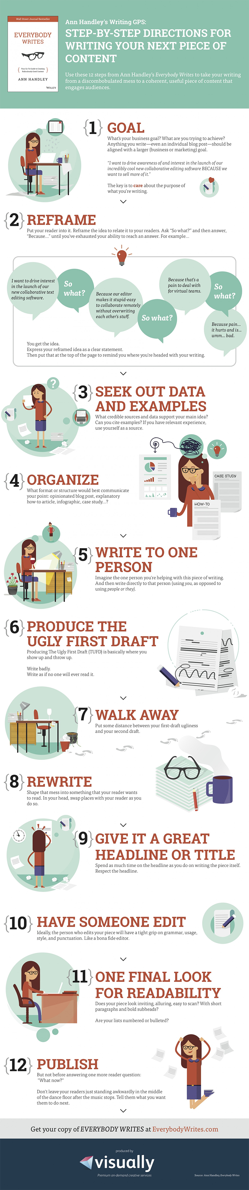 How to write a content for website