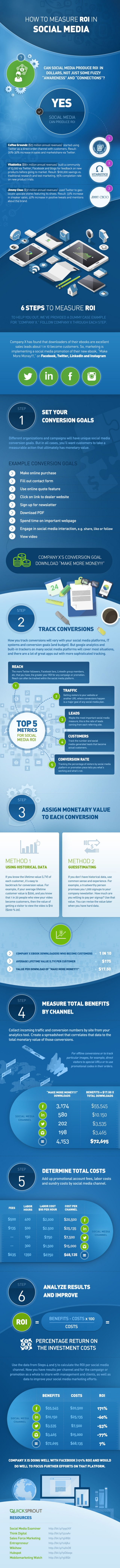 Is Your Social Media Strategy Working Here's How to Measure Your ROI