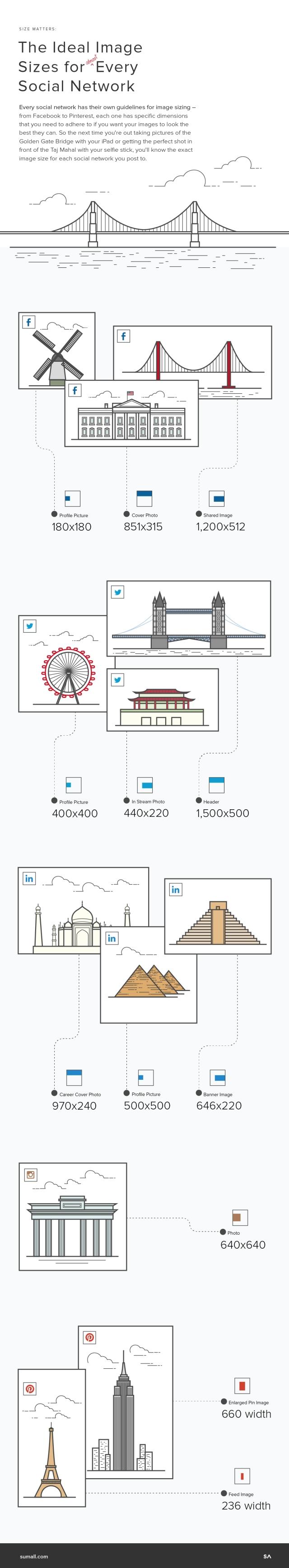Social Media Optimisation The Ideal Image Sizes For Each Network
