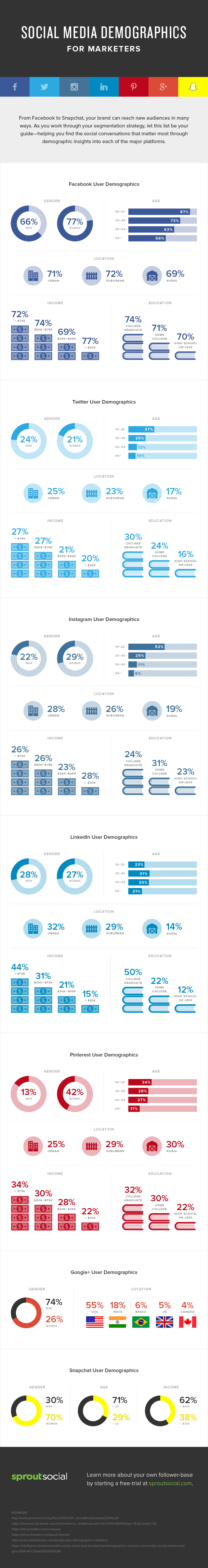 What Social Media Platform Is Right For You These Stats Will Tell You