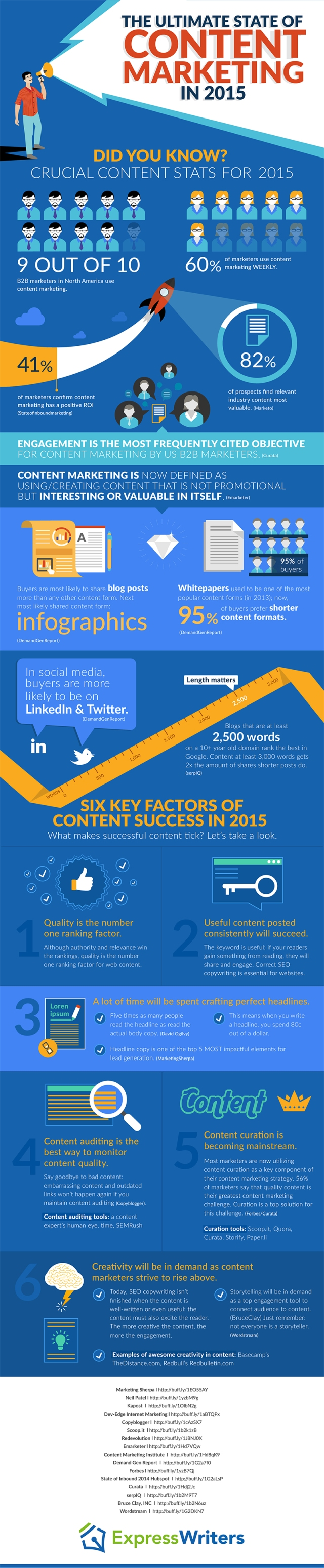 6 Key Factors in Achieving Content Marketing Success in 2015
