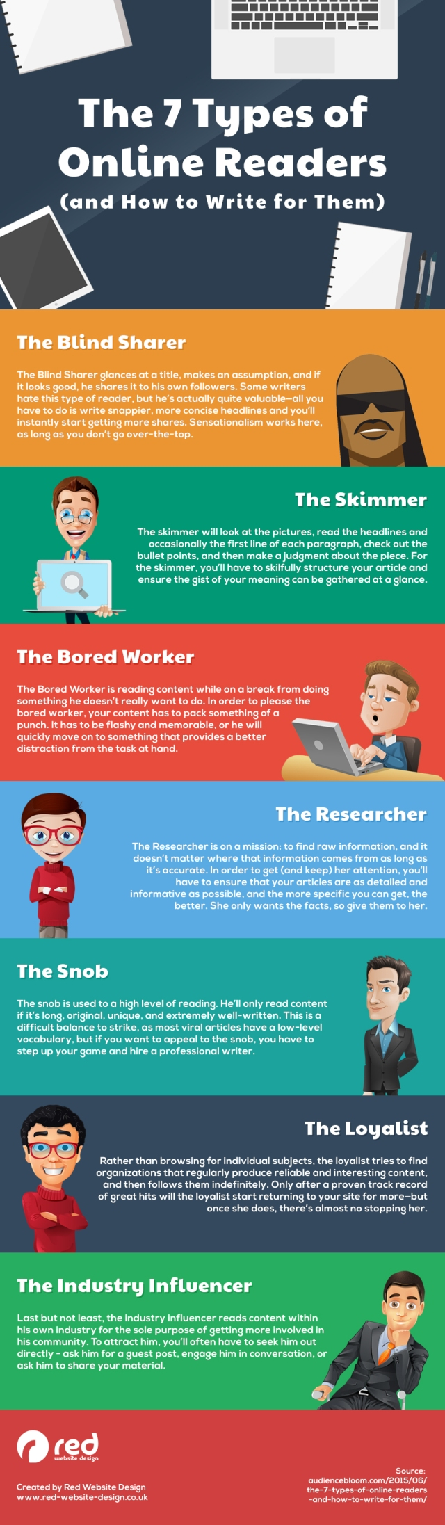 7 Types of Online Readers Your Blog Posts Need to Cater For