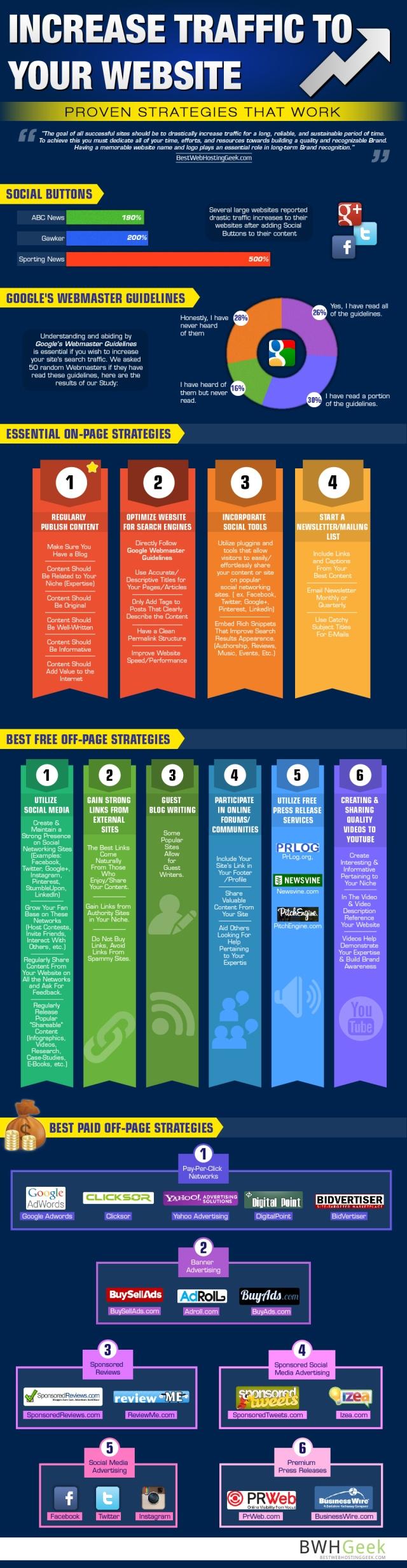 16 stratégies éprouvées pour augmenter le trafic vers votre site Web