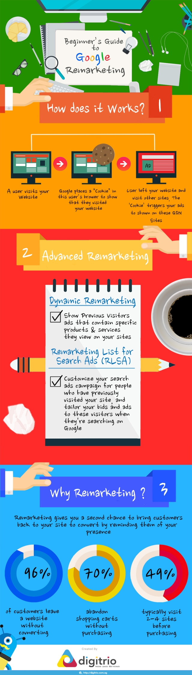 Google Remarketing What It Is and Why You Should Use It