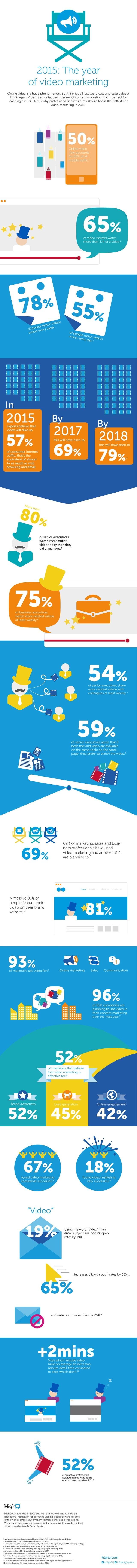 25 Statistiques montrant pourquoi vidéo doit faire partie de votre stratégie de marketing