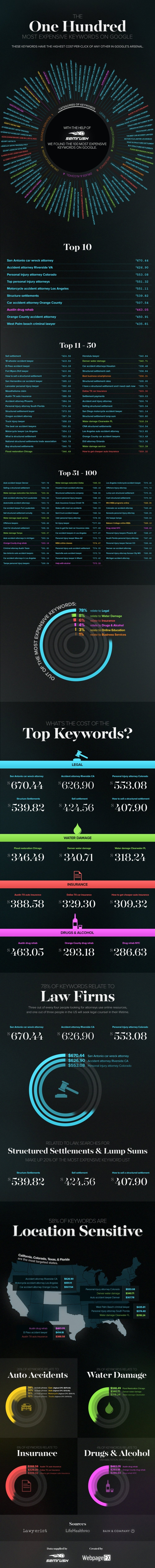 The 100 Most Expensive Keywords to Bid for on Google Adwords