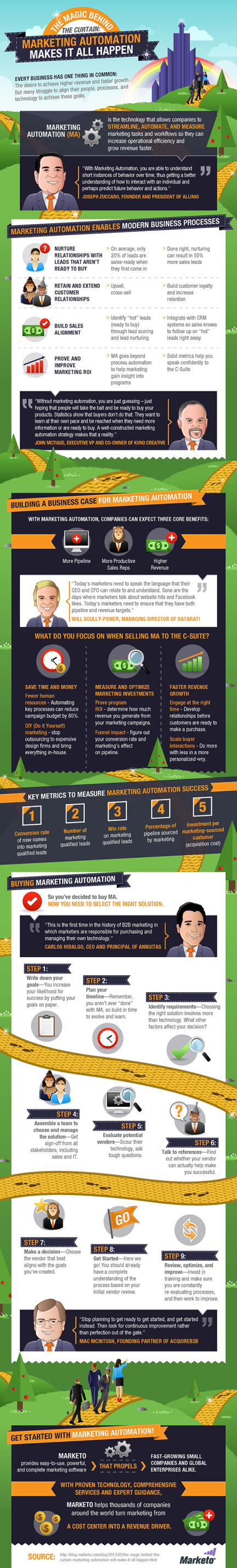 How to Increase Efficiency & Grow Faster Using Marketing Automation