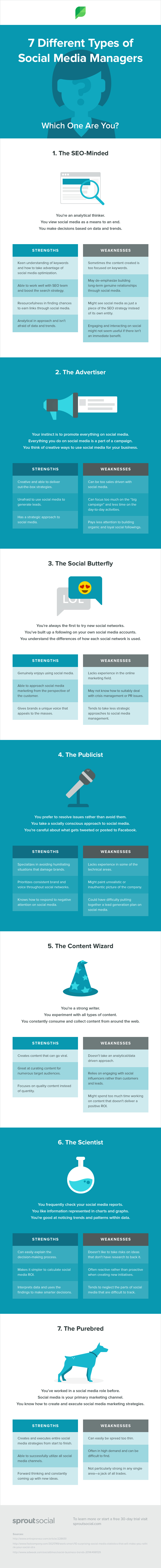 7 Different Types of Social Media Marketer Which One Are You