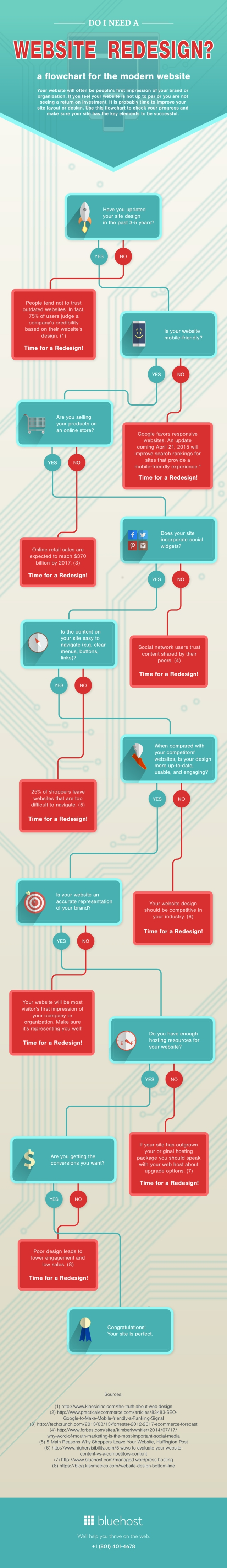 Do You Need a Website Redesign? This Flowchart Will Tell You