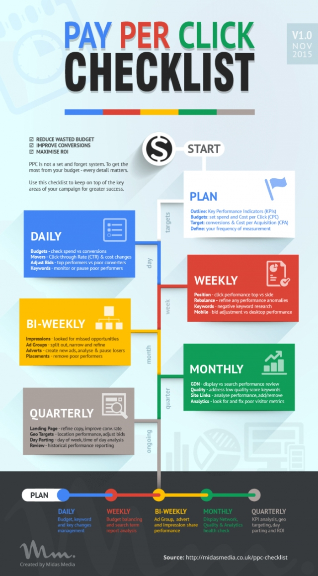 Use Google Adwords Follow This Pay Per Click Checklist for Success
