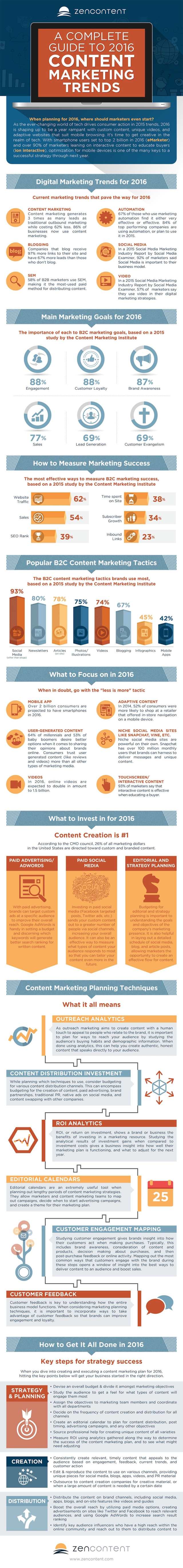 Marketing Trends for 2016 What to Focus on Next Year