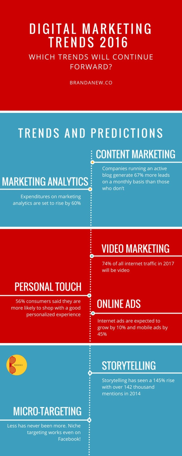Can You Adapt How Digital Marketing Could Change in 2016