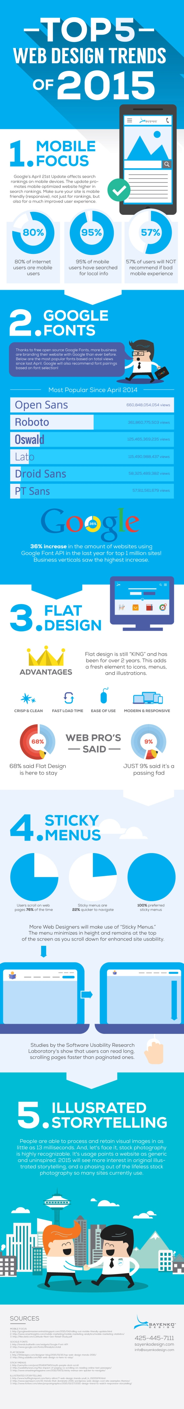 How Modern is Your Website The Biggest Web Design Trends From 2015