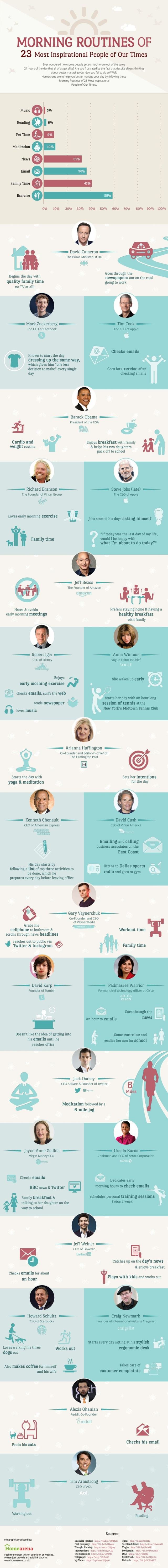 Start The Right Way! Morning Routines of the World's Most Famous People