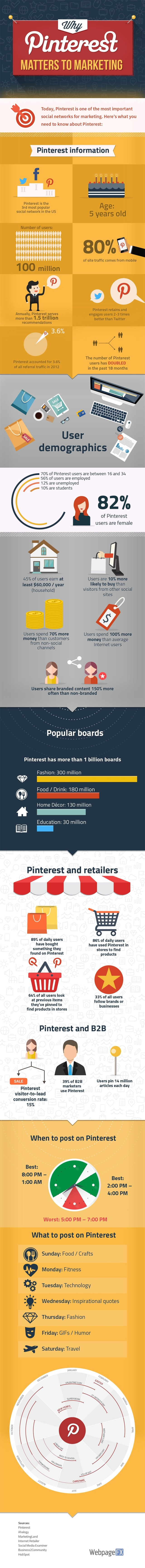 Why Pinterest Should be a Key Part of Your Social Media Strategy in 2016
