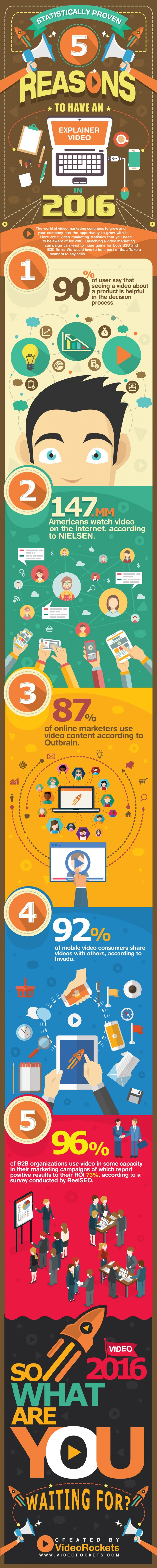 5 Reasons to Have an Explainer Video on Your Website in 2016