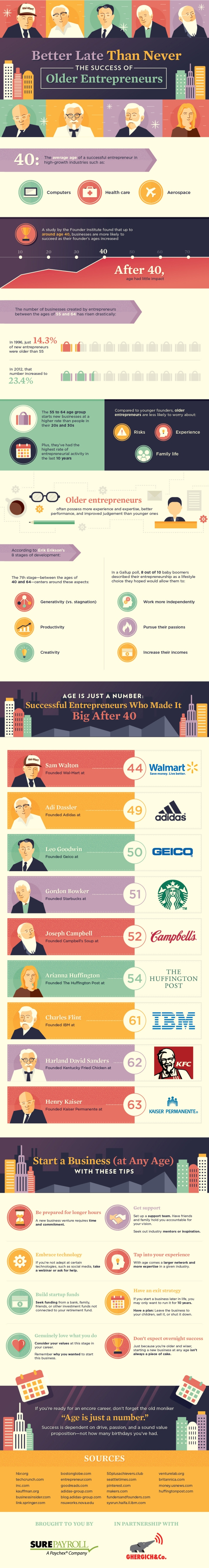 Age is Just a Number! Successful Entrepreneurs Who Made it Big After 40