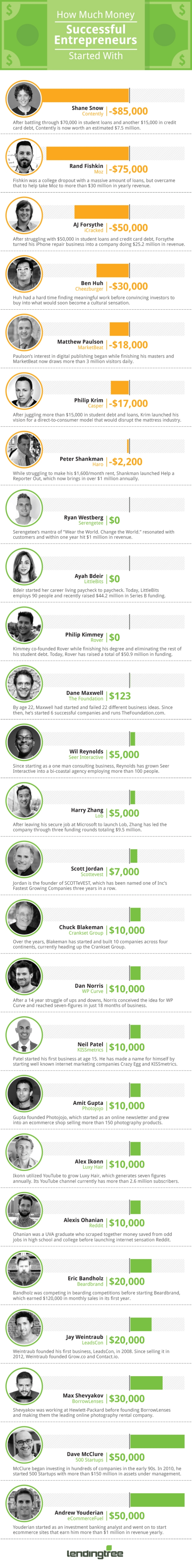 Does it Take Money to Make Money What 25 Entrepreneurs Started Out With