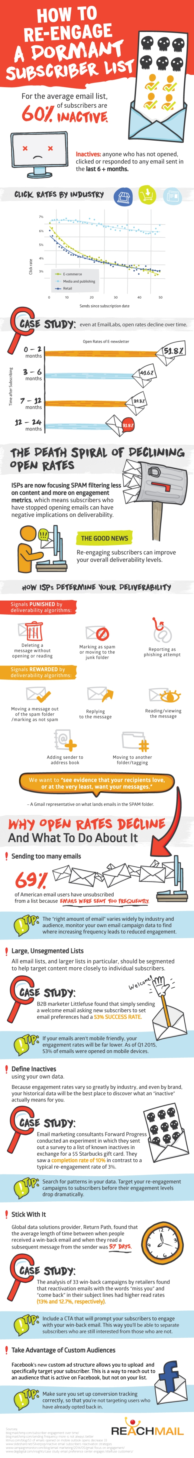 Email Open Rates Falling How to Re-engage a Dormant Subscriber List
