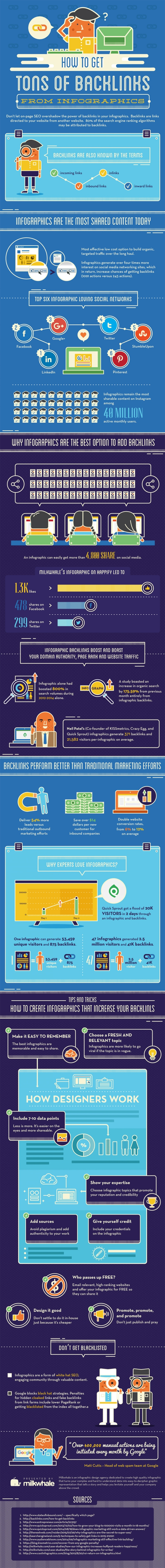 How to Get Loads of Backlinks from Your Infographics
