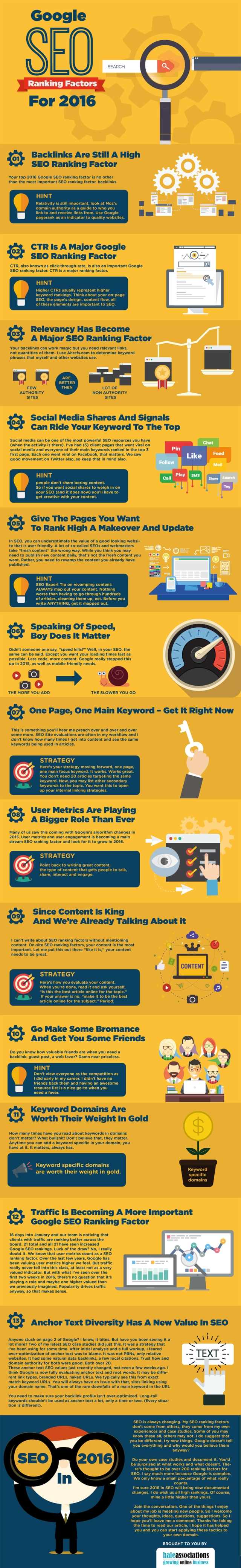 SEO in 2016 The 13 Ranking Factors You Should Concentrate On