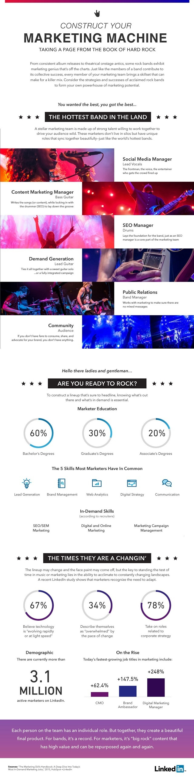 5 Essential Components of a Rock Star Marketing Team