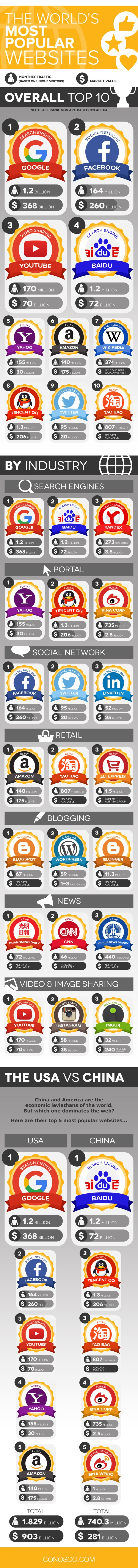 The World's Most Popular Websites How Does Your Site Compare