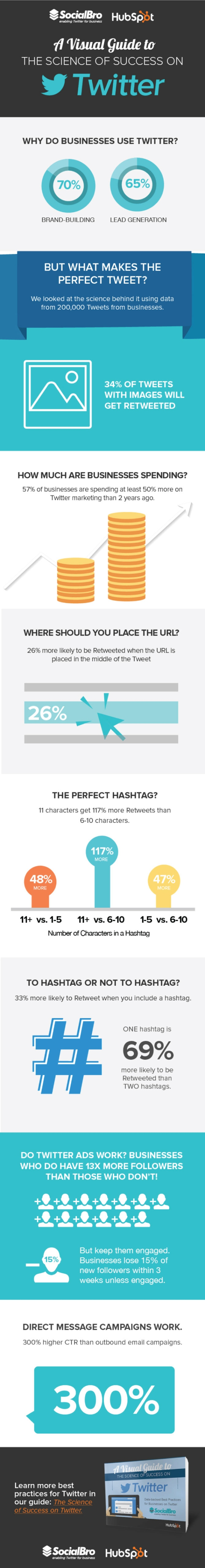 How to Succeed on Twitter 10 Proven Stats To Guide Your Strategy