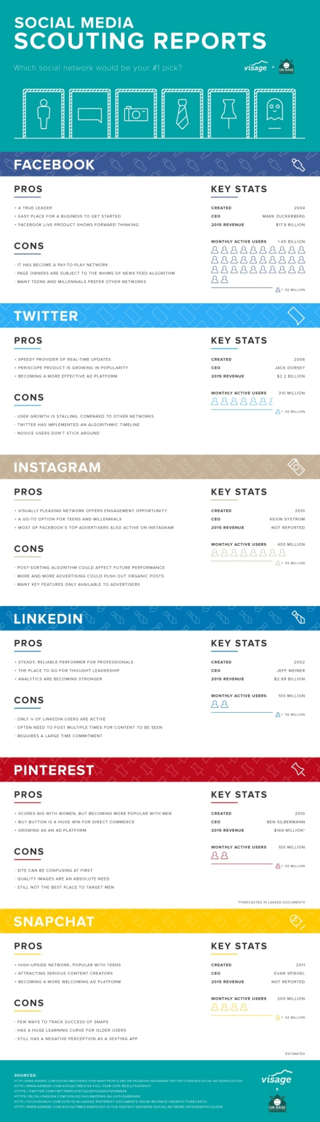 The Pros & Cons of Each Social Network Which Are Worth Your Time