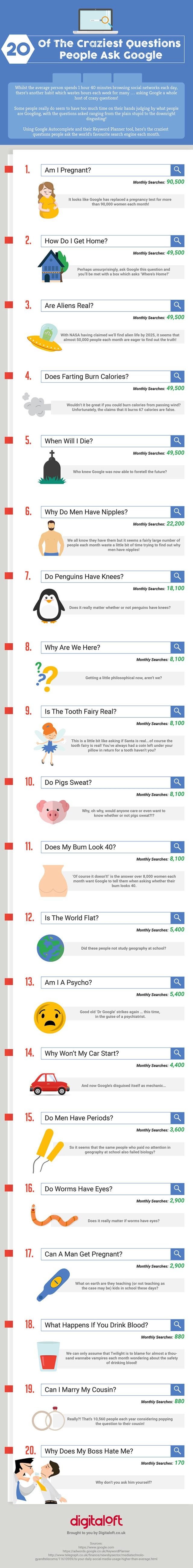 20 of the Craziest Questions People Ask Google