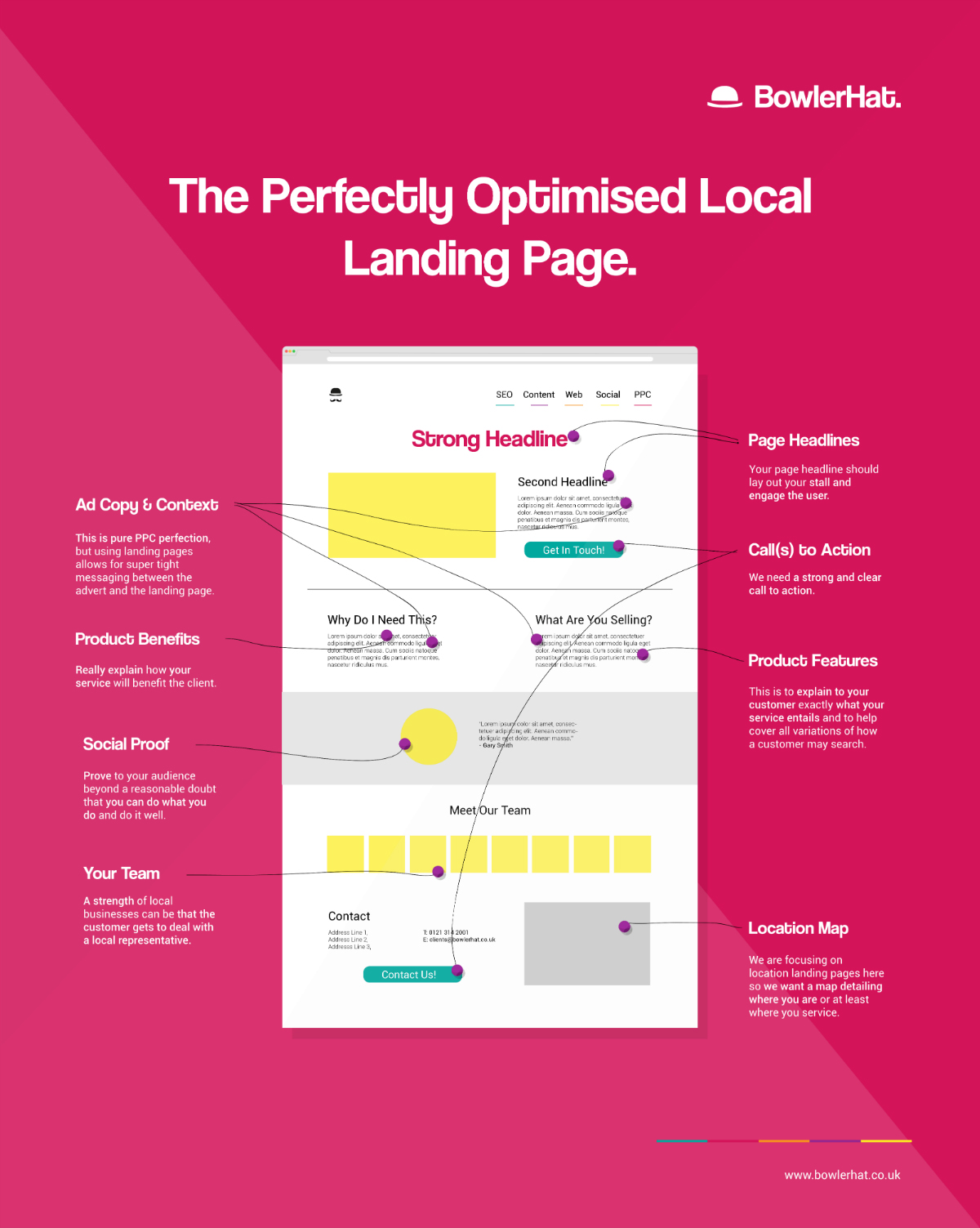 Landing Page complet optimizat