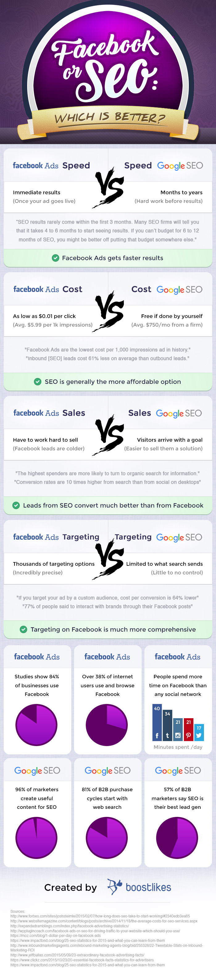 b2ap3_thumbnail_facebook-ads-or-seo-where-should-you-spend-your-time-money1.jpg