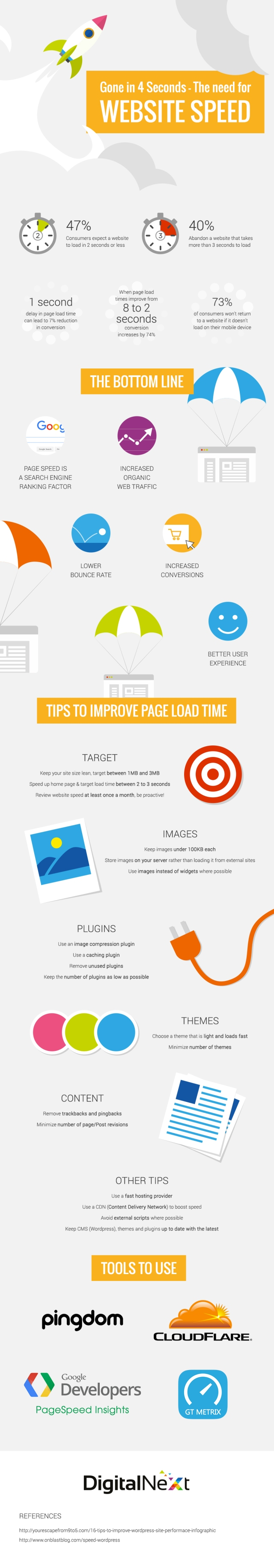 Website Basics Tips & Tools to Improve Website Speed