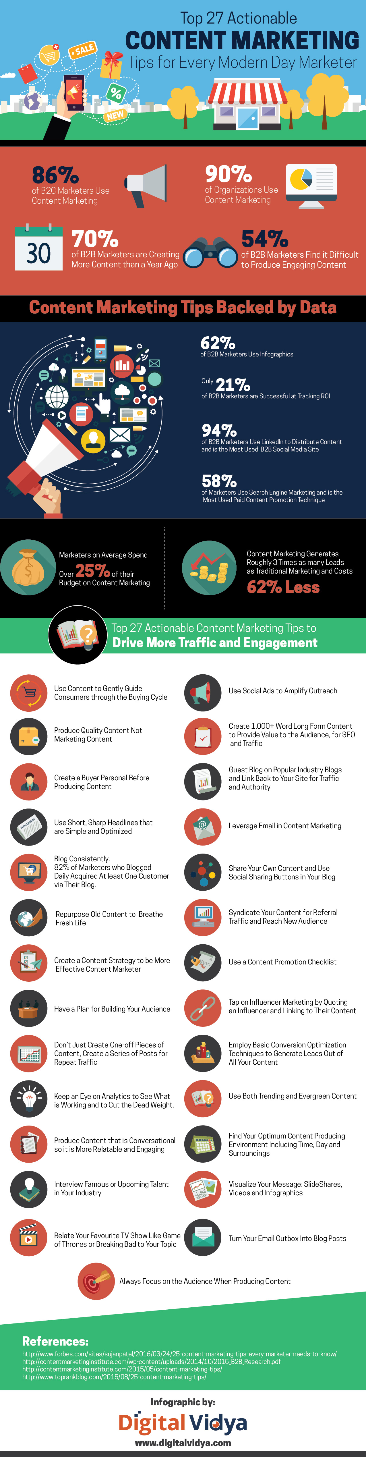 Actionable content tips to drive more traffic infographic by Digitalvidya